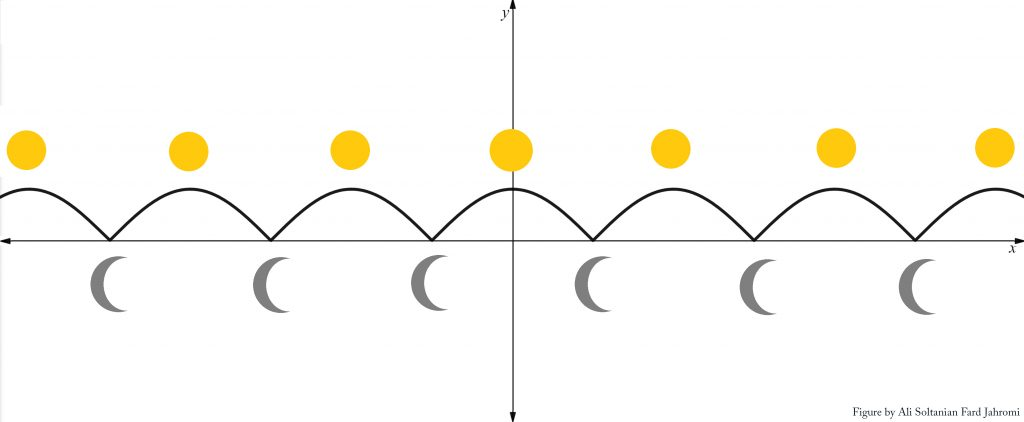 Figure 2: Model representing day and night cycle