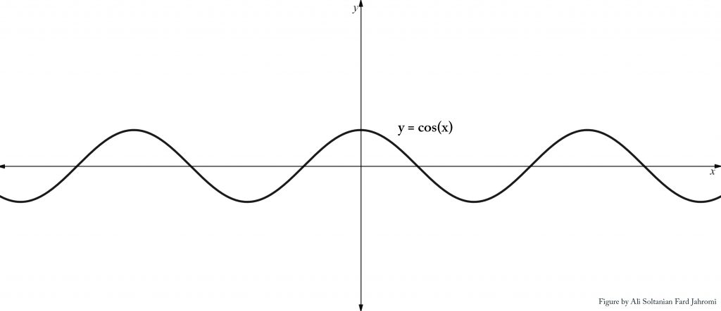 Figure 1: Graph of the Cosine Function